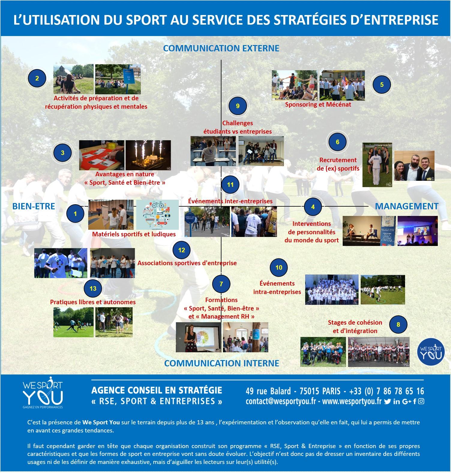 RSE Sport et Entreprise