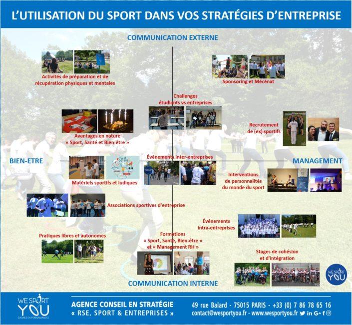 Stratégie RSE Sport et entreprise