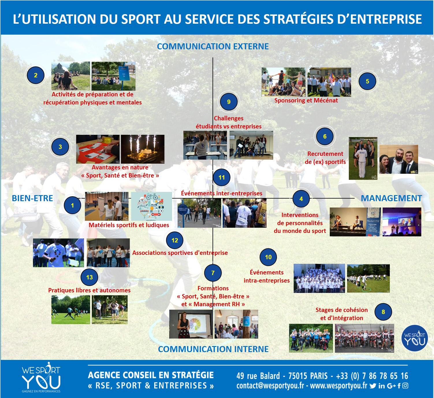 Stratégie entreprise sport & innovation
